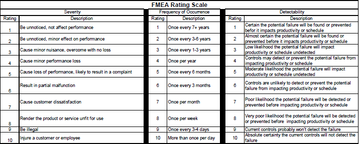 software fmea case study Using failure mode effect analysis (fmea) to improve service quality case study the study was conducted in a slimming and convalescence medical clinic.